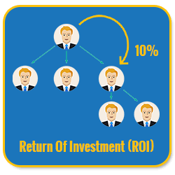 Basic Unilevel Investment MLM Software return of investment