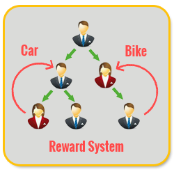 Bitcoin MLM Software reward system