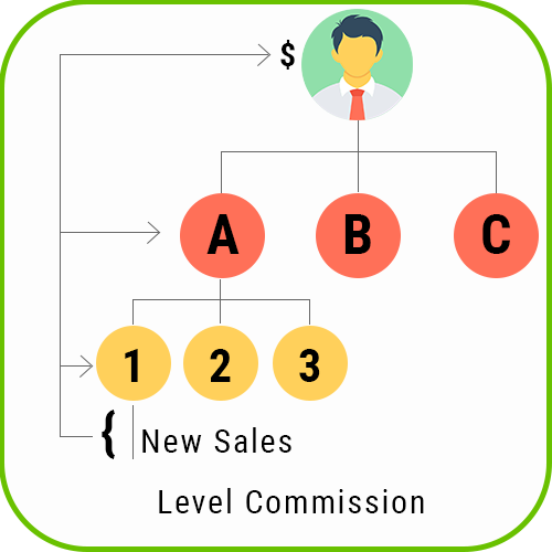 MLM Forced Matrix level commission 1