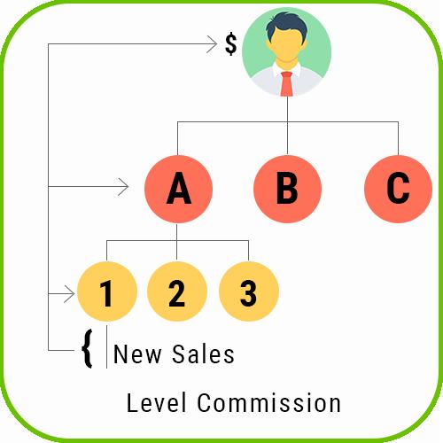 Multilanguage MLM Unilevel Plan Script level commission 2