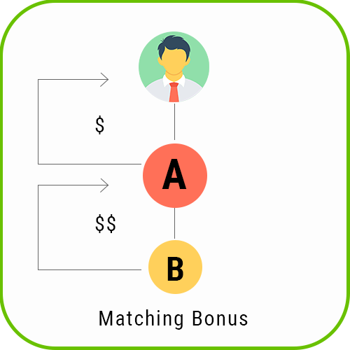 MLM Forced Matrix matching bonus 1