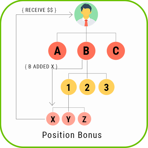 MLM Forced Matrix position bonus 1