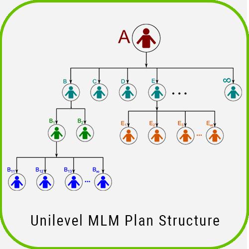 Multilanguage MLM Unilevel Plan Script unilevel mlm plan structure