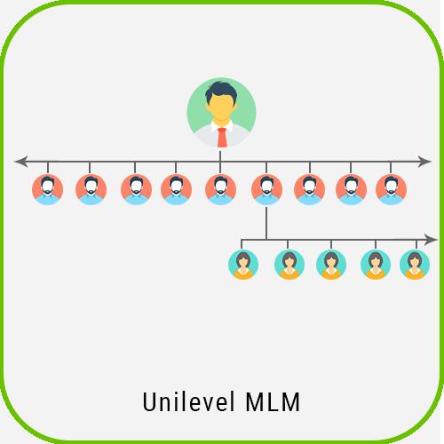Multilanguage MLM Unilevel Plan Script unilevel mlm